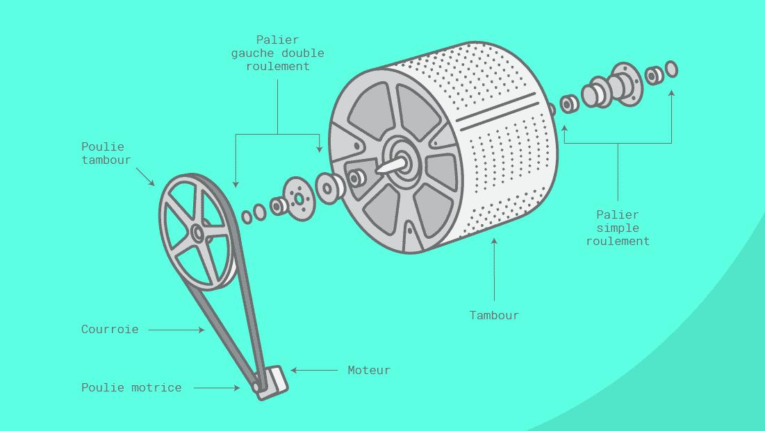 Comment remplacer les composants d'entraînement de ma machine à laver?